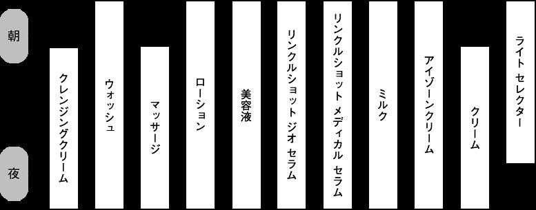リンクルショット_使う順番