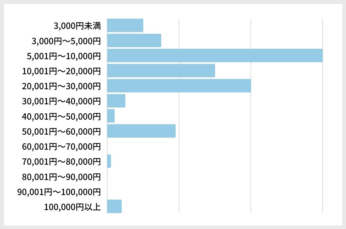 クリスマスプレゼントの予算集計グラフ_男子大学生
